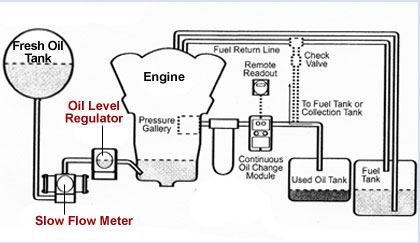 Complete Oil Level Control System